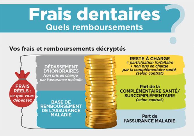 Frais dentaires - AGIPI