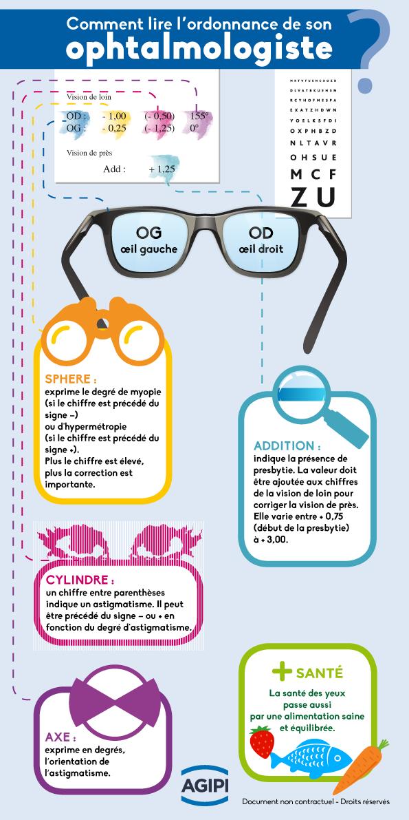 Comprendre l'ordonnance de son ophtalmologiste